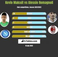 Kevin Malcuit vs Alessio Romagnoli h2h player stats