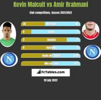 Kevin Malcuit vs Amir Rrahmani h2h player stats