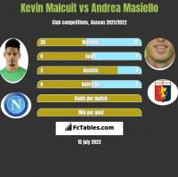 Kevin Malcuit vs Andrea Masiello h2h player stats
