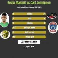 Kevin Malcuit vs Carl Jenkinson h2h player stats