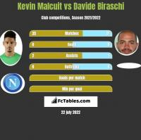 Kevin Malcuit vs Davide Biraschi h2h player stats