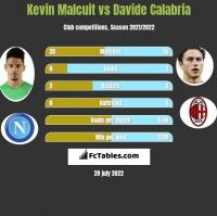 Kevin Malcuit vs Davide Calabria h2h player stats