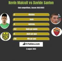 Kevin Malcuit vs Davide Santon h2h player stats