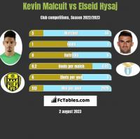 Kevin Malcuit vs Elseid Hysaj h2h player stats
