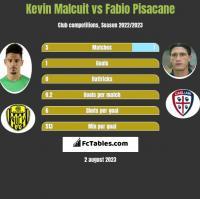 Kevin Malcuit vs Fabio Pisacane h2h player stats
