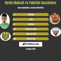 Kevin Malcuit vs Fabrizio Cacciatore h2h player stats