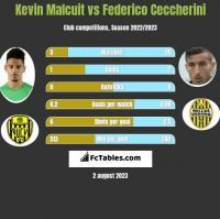 Kevin Malcuit vs Federico Ceccherini h2h player stats