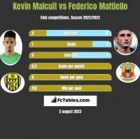 Kevin Malcuit vs Federico Mattiello h2h player stats