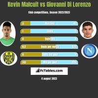 Kevin Malcuit vs Giovanni Di Lorenzo h2h player stats