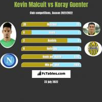 Kevin Malcuit vs Koray Guenter h2h player stats
