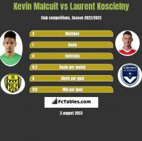 Kevin Malcuit vs Laurent Koscielny h2h player stats