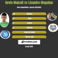 Kevin Malcuit vs Lisandro Magallan h2h player stats