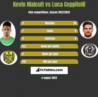 Kevin Malcuit vs Luca Ceppitelli h2h player stats
