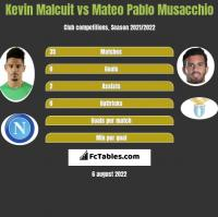 Kevin Malcuit vs Mateo Pablo Musacchio h2h player stats