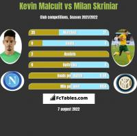 Kevin Malcuit vs Milan Skriniar h2h player stats