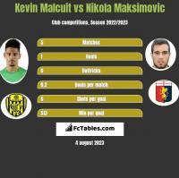 Kevin Malcuit vs Nikola Maksimovic h2h player stats
