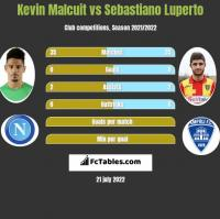 Kevin Malcuit vs Sebastiano Luperto h2h player stats