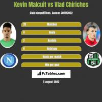 Kevin Malcuit vs Vlad Chiriches h2h player stats