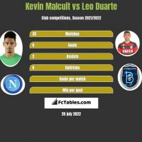 Kevin Malcuit vs Leo Duarte h2h player stats