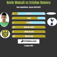 Kevin Malcuit vs Cristian Romero h2h player stats