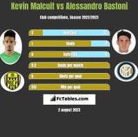 Kevin Malcuit vs Alessandro Bastoni h2h player stats
