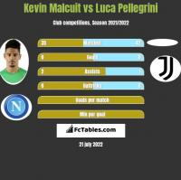 Kevin Malcuit vs Luca Pellegrini h2h player stats