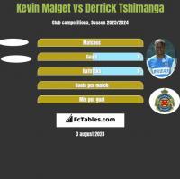 Kevin Malget vs Derrick Tshimanga h2h player stats