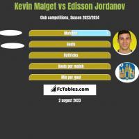 Kevin Malget vs Edisson Jordanov h2h player stats