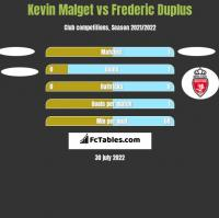 Kevin Malget vs Frederic Duplus h2h player stats