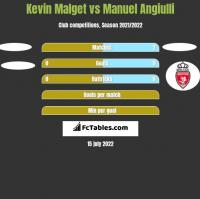 Kevin Malget vs Manuel Angiulli h2h player stats