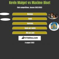 Kevin Malget vs Maxime Biset h2h player stats