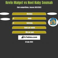 Kevin Malget vs Noel Naby Soumah h2h player stats
