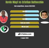 Kevin Mayi vs Cristian Battocchio h2h player stats
