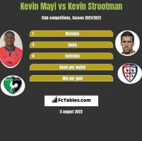 Kevin Mayi vs Kevin Strootman h2h player stats