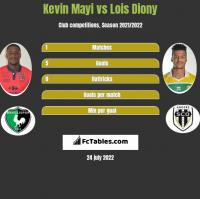 Kevin Mayi vs Lois Diony h2h player stats