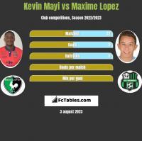 Kevin Mayi vs Maxime Lopez h2h player stats