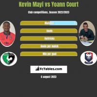Kevin Mayi vs Yoann Court h2h player stats