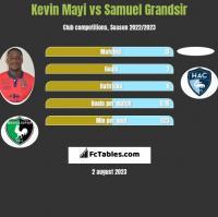 Kevin Mayi vs Samuel Grandsir h2h player stats