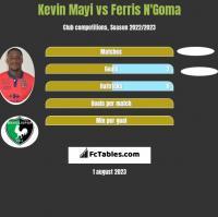 Kevin Mayi vs Ferris N'Goma h2h player stats