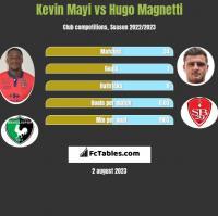 Kevin Mayi vs Hugo Magnetti h2h player stats