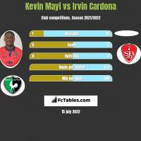 Kevin Mayi vs Irvin Cardona h2h player stats