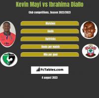 Kevin Mayi vs Ibrahima Diallo h2h player stats