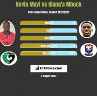 Kevin Mayi vs Hiang'a Mbock h2h player stats