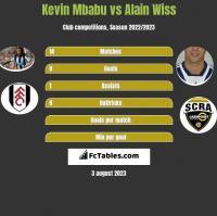 Kevin Mbabu vs Alain Wiss h2h player stats