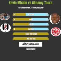 Kevin Mbabu vs Almamy Toure h2h player stats