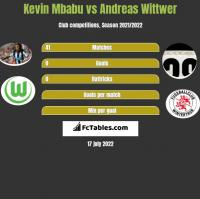 Kevin Mbabu vs Andreas Wittwer h2h player stats