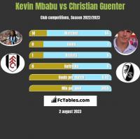 Kevin Mbabu vs Christian Guenter h2h player stats