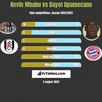 Kevin Mbabu vs Dayot Upamecano h2h player stats