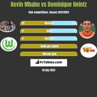Kevin Mbabu vs Dominique Heintz h2h player stats