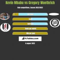Kevin Mbabu vs Gregory Wuethrich h2h player stats